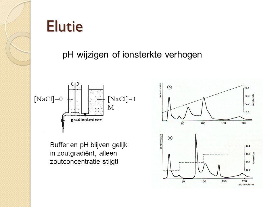 Elutie pH wijzigen of ionsterkte verhogen [NaCl]=0 [NaCl]=1 M